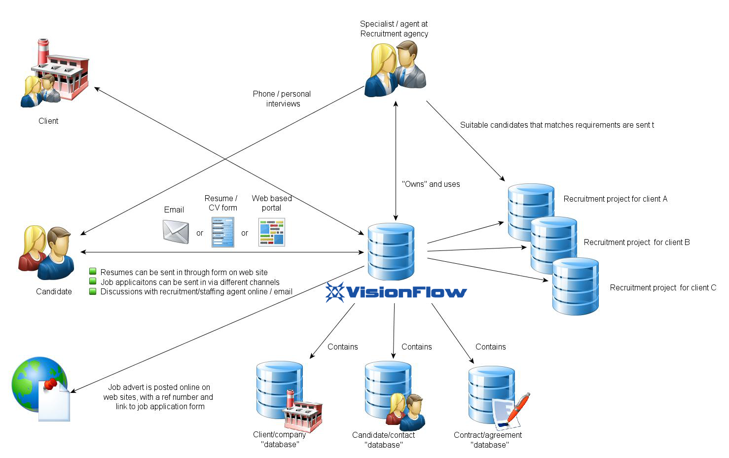 Knowledge Base Images/Solutions / Use cases/visionflow_recruitment.png